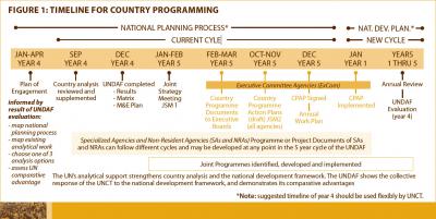 Ttimeline for country programming.jpg